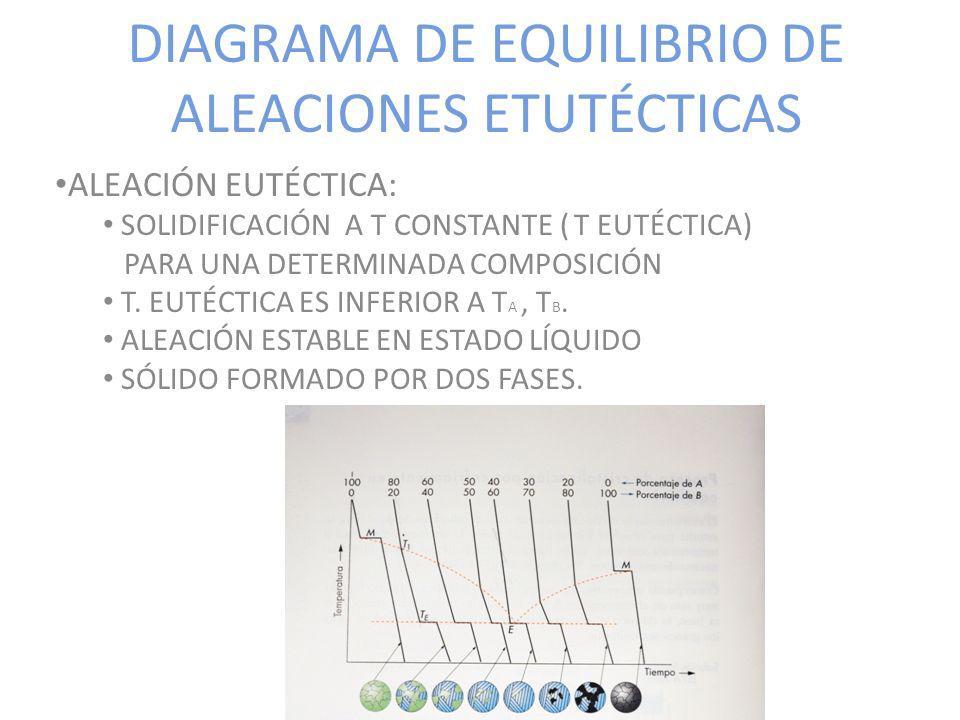 DIAGRAMA DE EQUILIBRIO DE ALEACIONES ETUTÉCTICAS
