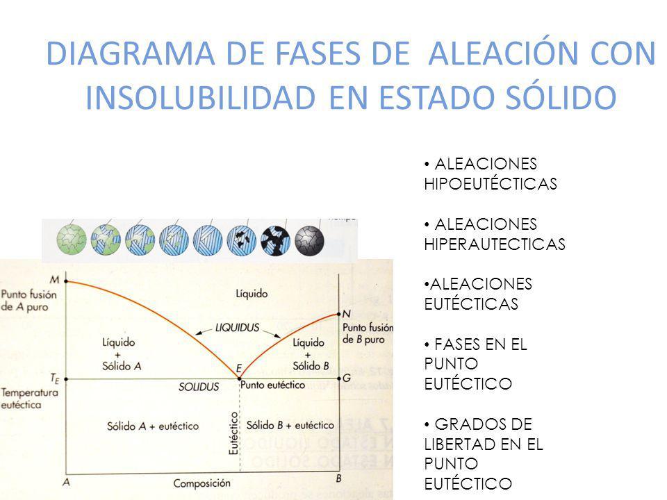 DIAGRAMA DE FASES DE ALEACIÓN CON INSOLUBILIDAD EN ESTADO SÓLIDO
