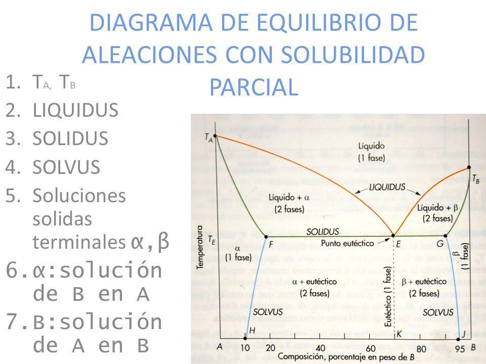 DIAGRAMA DE EQUILIBRIO DE ALEACIONES CON SOLUBILIDAD PARCIAL