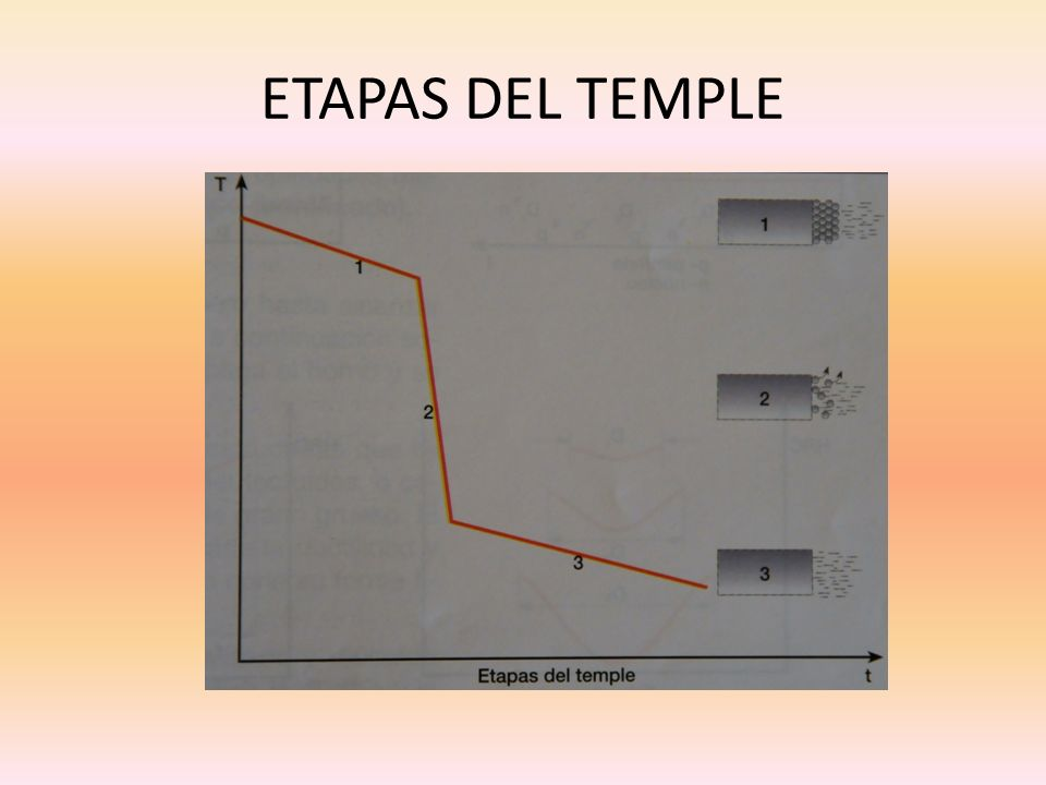 ETAPAS DEL TEMPLE