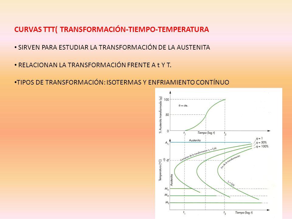 CURVAS TTT( TRANSFORMACIÓN-TIEMPO-TEMPERATURA