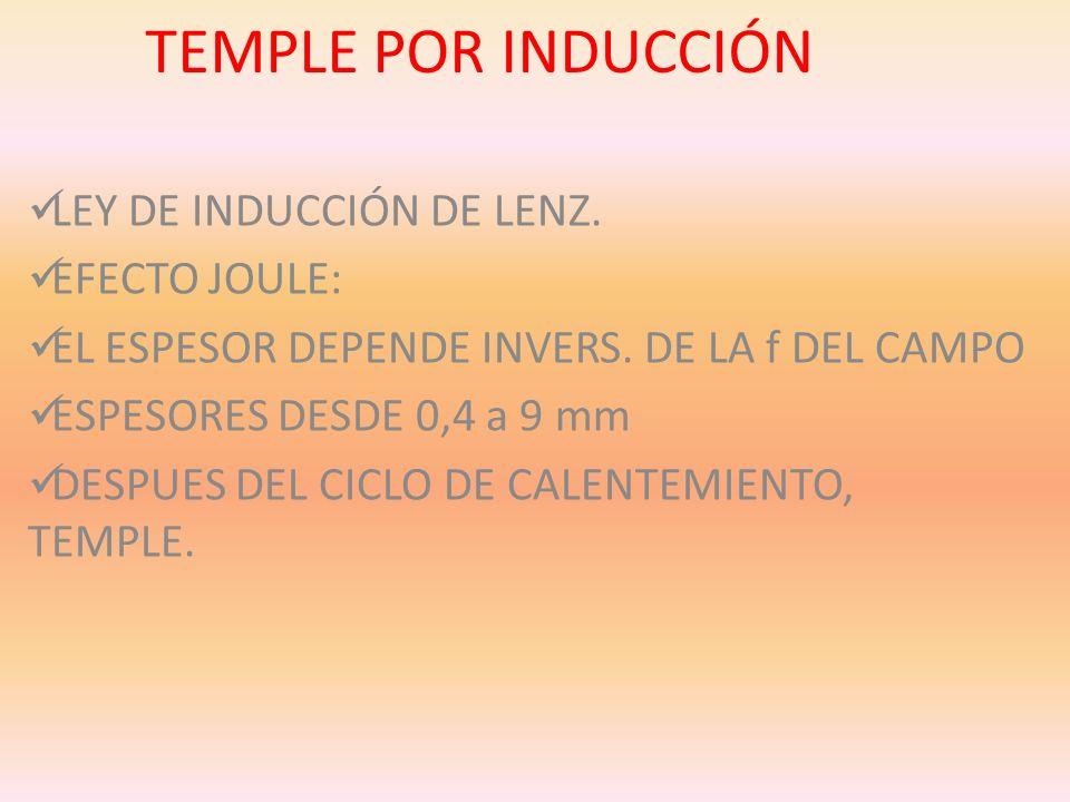 TEMPLE POR INDUCCIÓN LEY DE INDUCCIÓN DE LENZ. EFECTO JOULE: