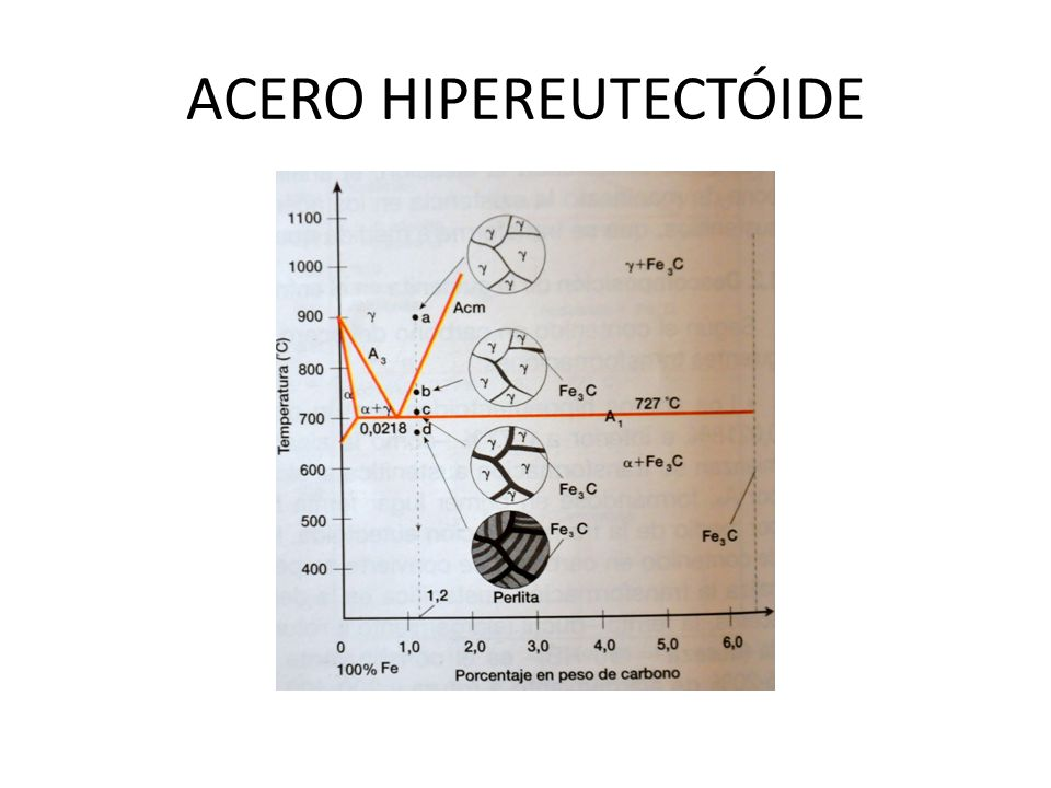ACERO HIPEREUTECTÓIDE