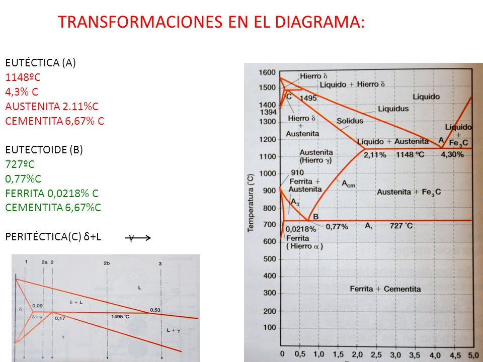TRANSFORMACIONES EN EL DIAGRAMA: