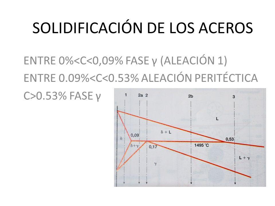 SOLIDIFICACIÓN DE LOS ACEROS