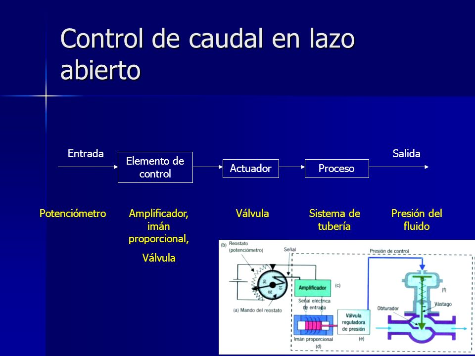 Control de caudal en lazo abierto