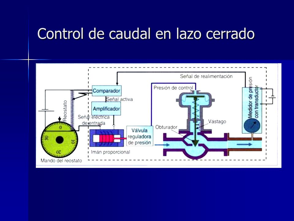 Control de caudal en lazo cerrado