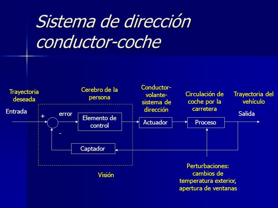 Sistema de dirección conductor-coche