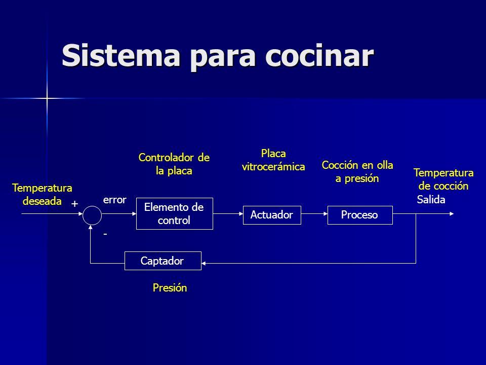 Sistema para cocinar Placa vitrocerámica Controlador de la placa