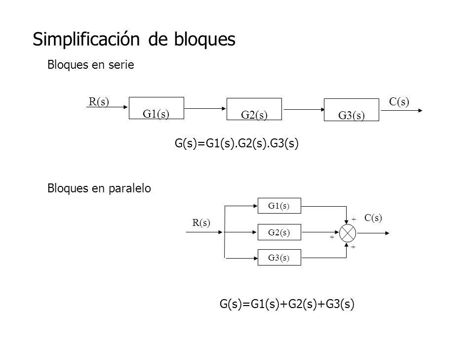 Simplificación de bloques