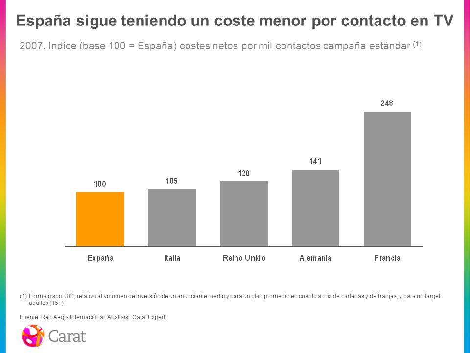 España sigue teniendo un coste menor por contacto en TV