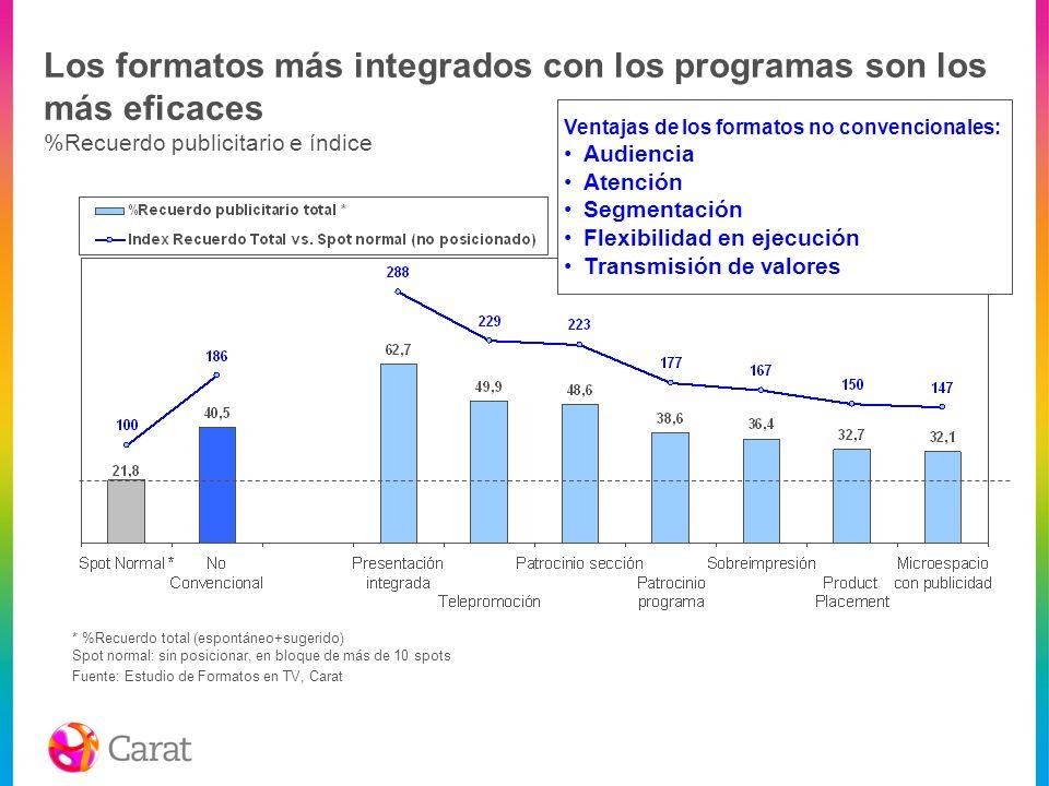Los formatos más integrados con los programas son los más eficaces %Recuerdo publicitario e índice