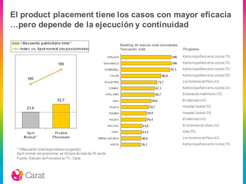 El product placement tiene los casos con mayor eficacia …pero depende de la ejecución y continuidad