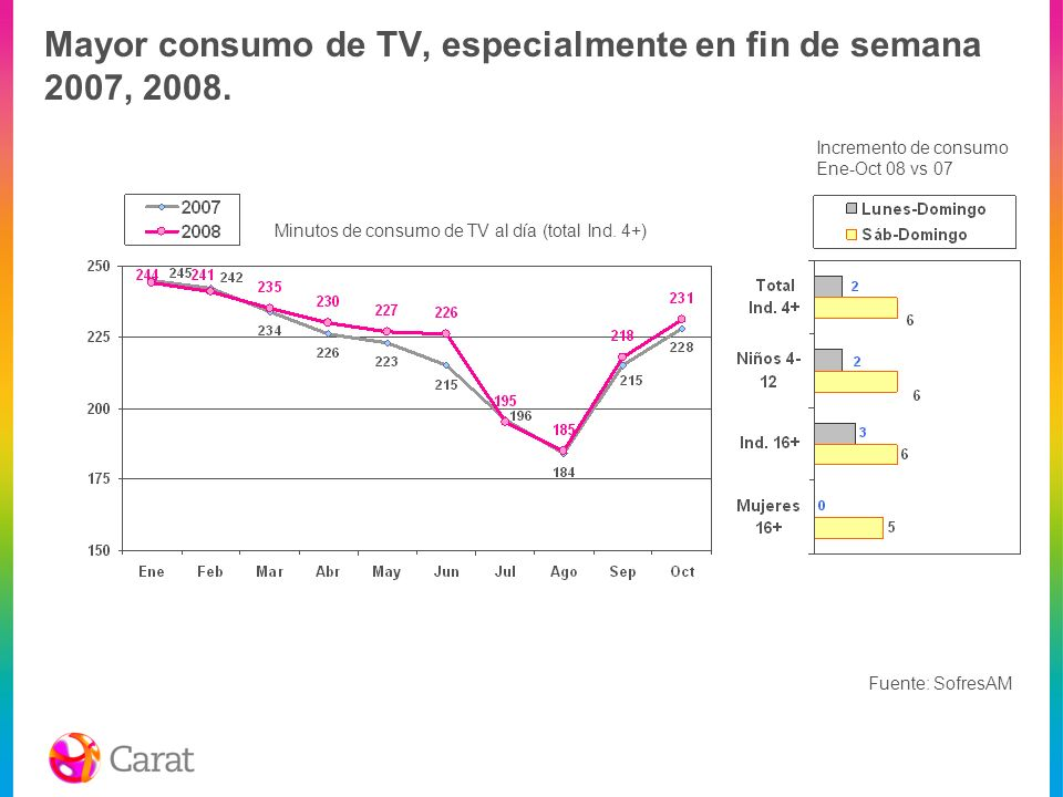 Mayor consumo de TV, especialmente en fin de semana 2007, 2008.
