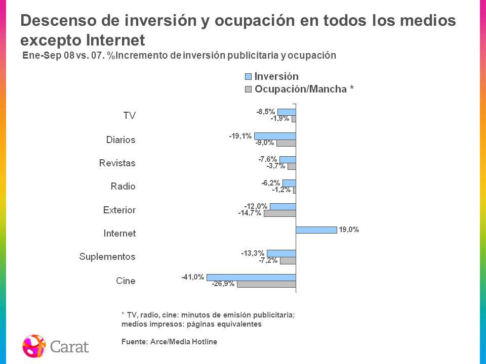 Descenso de inversión y ocupación en todos los medios excepto Internet