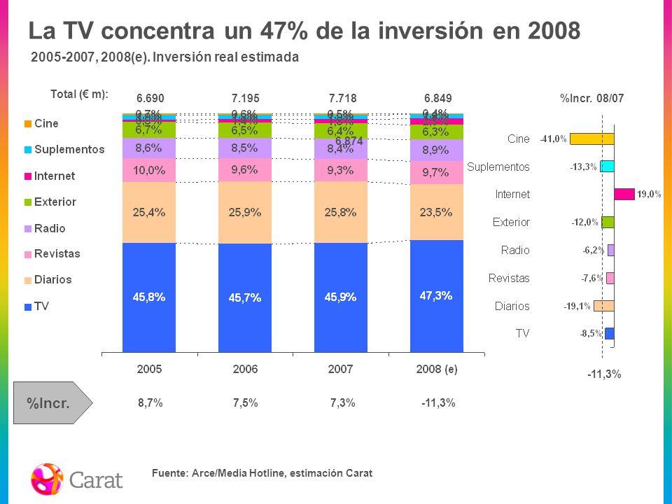 La TV concentra un 47% de la inversión en 2008