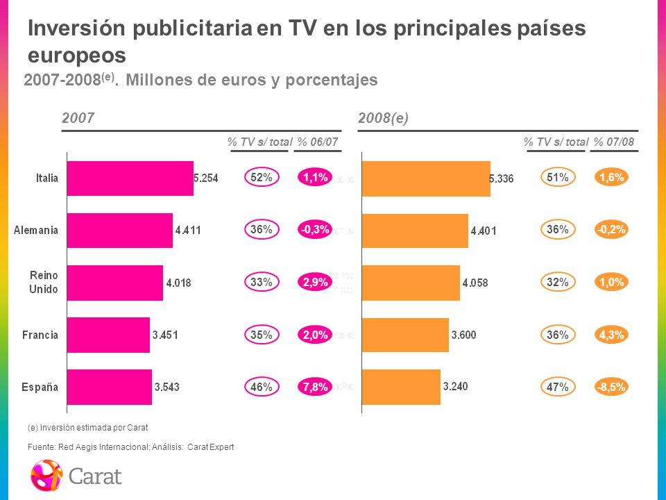 Inversión publicitaria en TV en los principales países europeos