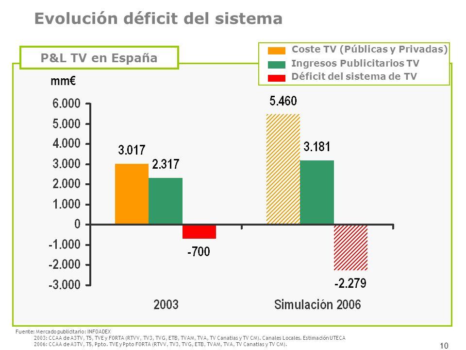 Evolución déficit del sistema