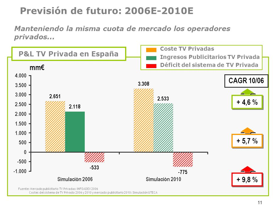 P&L TV Privada en España