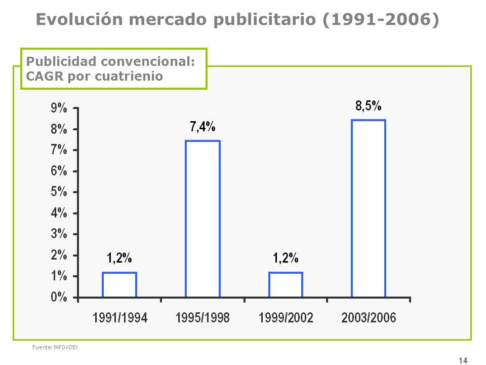 Evolución mercado publicitario (1991-2006)