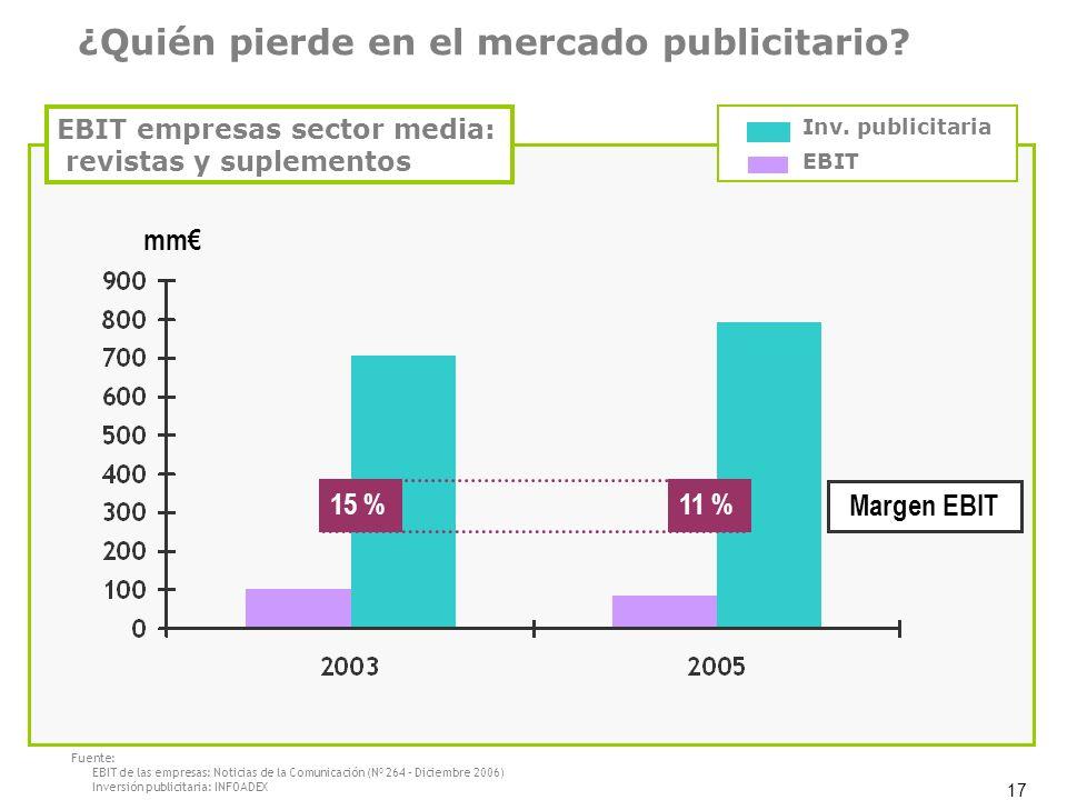 ¿Quién pierde en el mercado publicitario