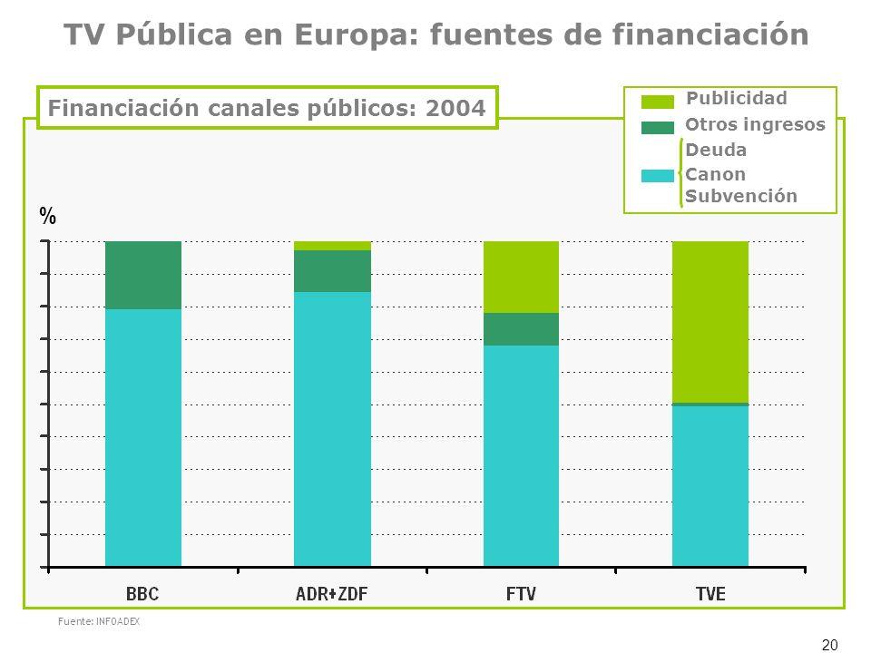 Financiación canales públicos: 2004