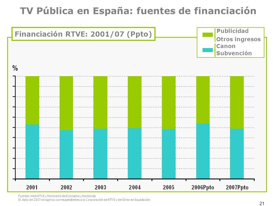 Financiación RTVE: 2001/07 (Ppto)