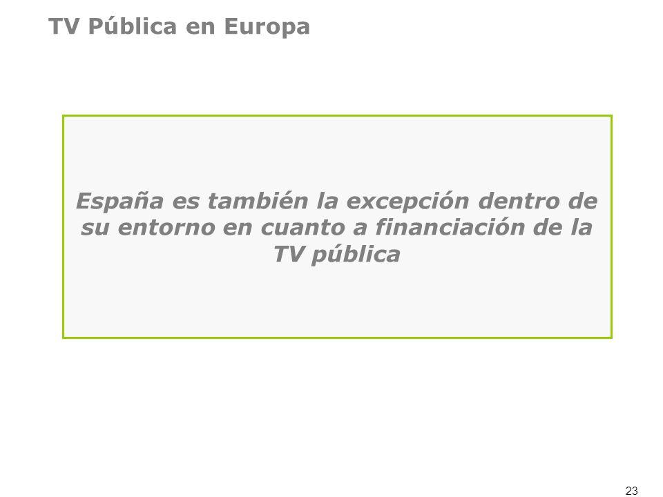 TV Pública en EuropaEspaña es también la excepción dentro de su entorno en cuanto a financiación de la TV pública.