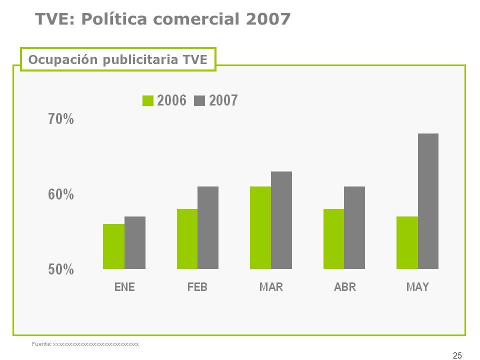 Ocupación publicitaria TVE