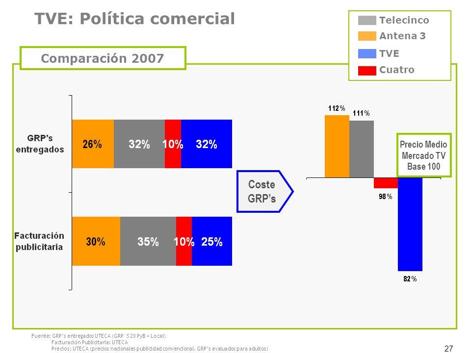TVE: Política comercial