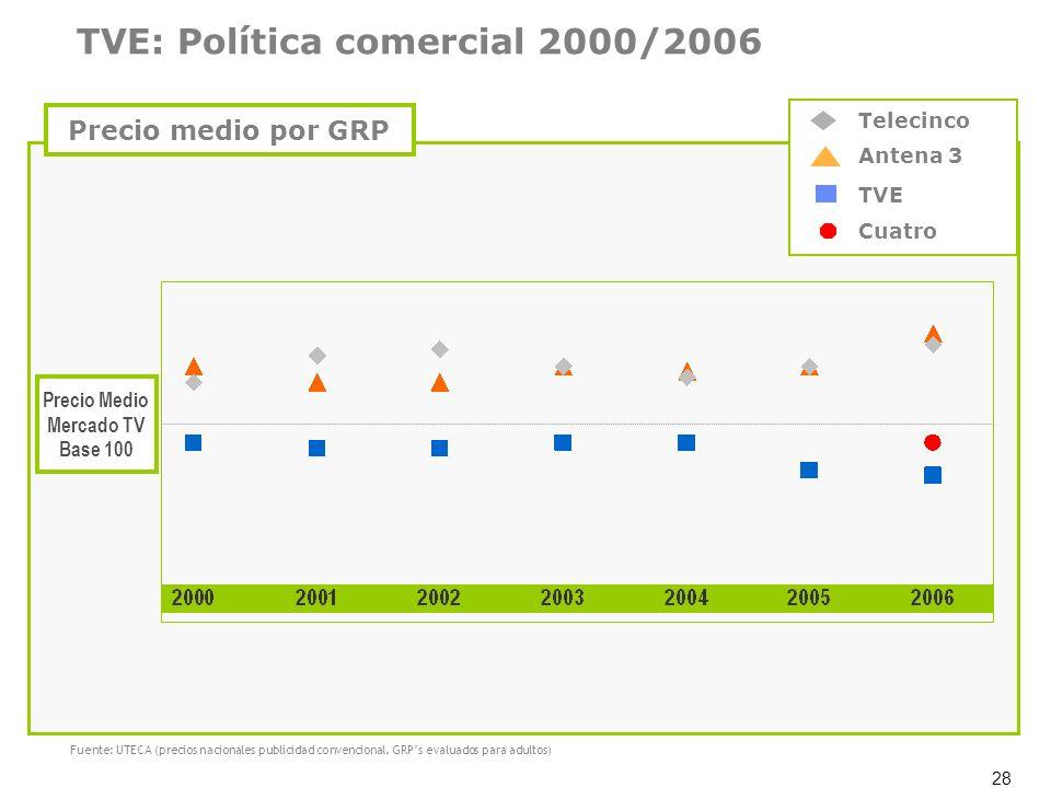 TVE: Política comercial 2000/2006