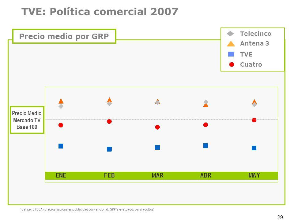 TVE: Política comercial 2007