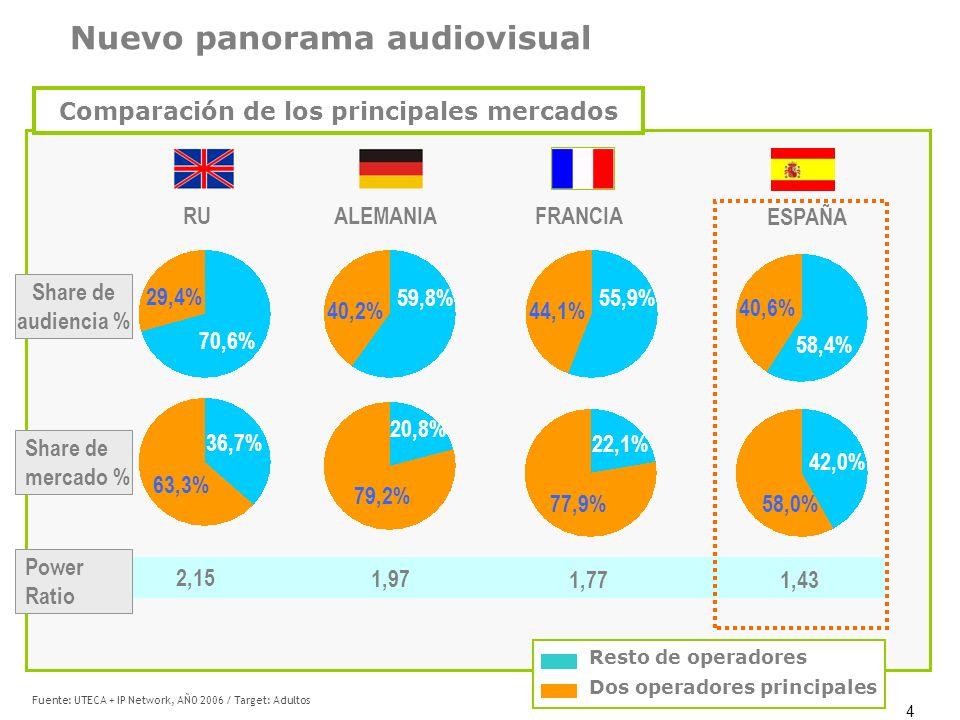 Comparación de los principales mercados