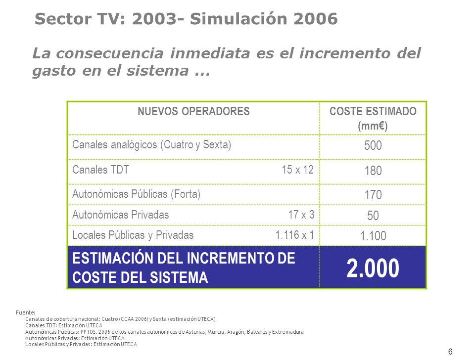 2.000 Sector TV: 2003- Simulación 2006