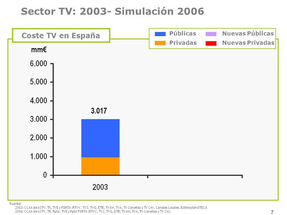 Sector TV: 2003- Simulación 2006
