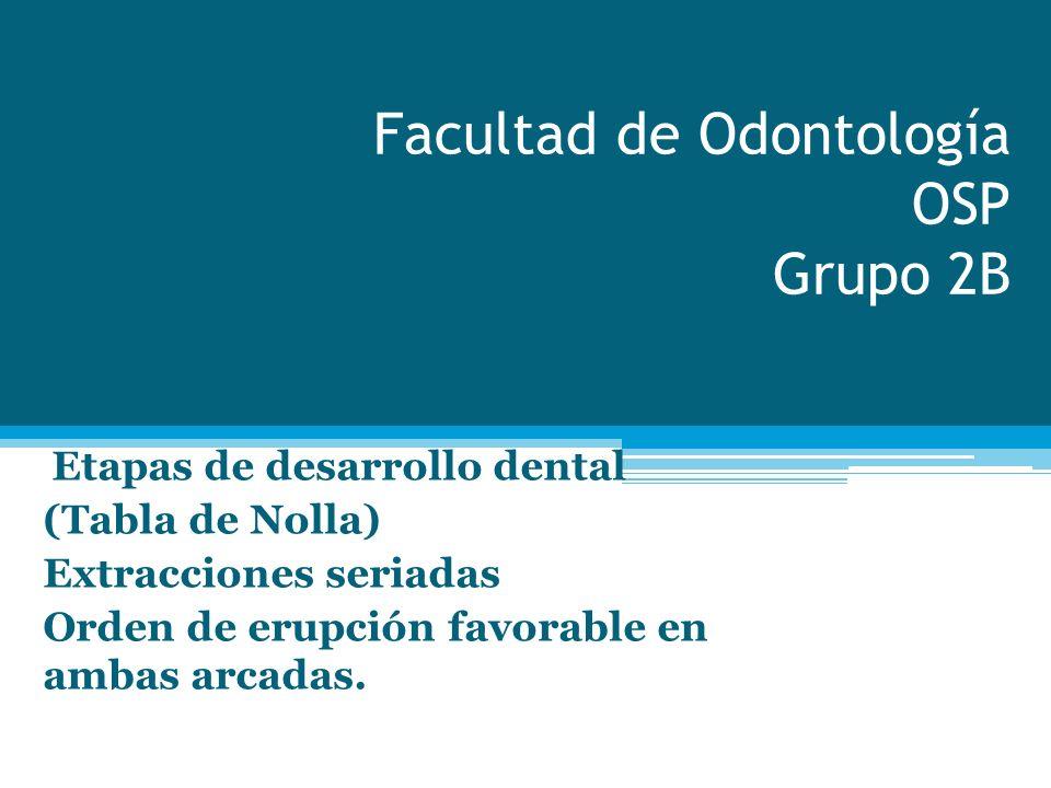 Facultad de Odontología OSP Grupo 2B