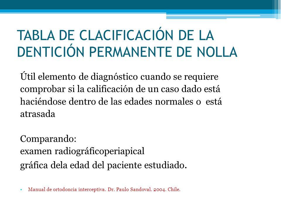 TABLA DE CLACIFICACIÓN DE LA DENTICIÓN PERMANENTE DE NOLLA