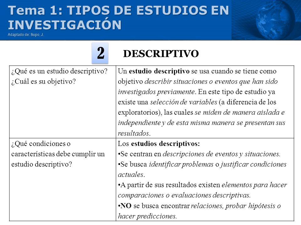 2 Tema 1: TIPOS DE ESTUDIOS EN INVESTIGACIÓN DESCRIPTIVO