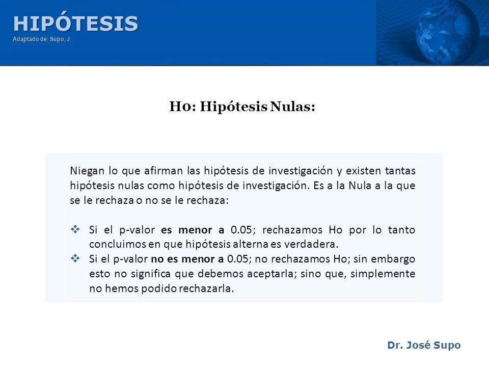 HIPÓTESIS H0: Hipótesis Nulas: