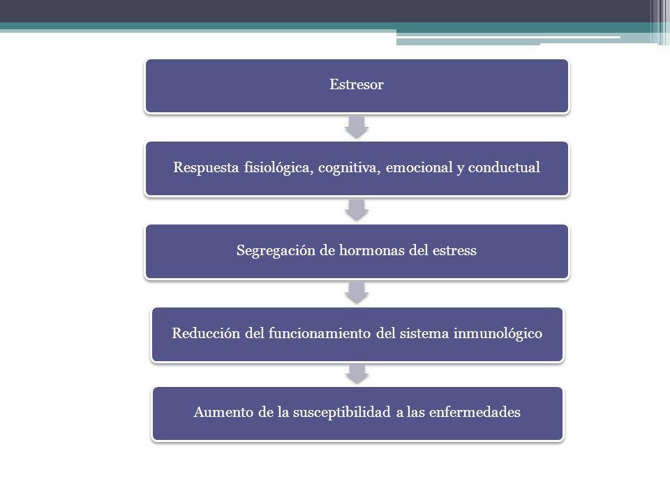 Respuesta fisiológica, cognitiva, emocional y conductual
