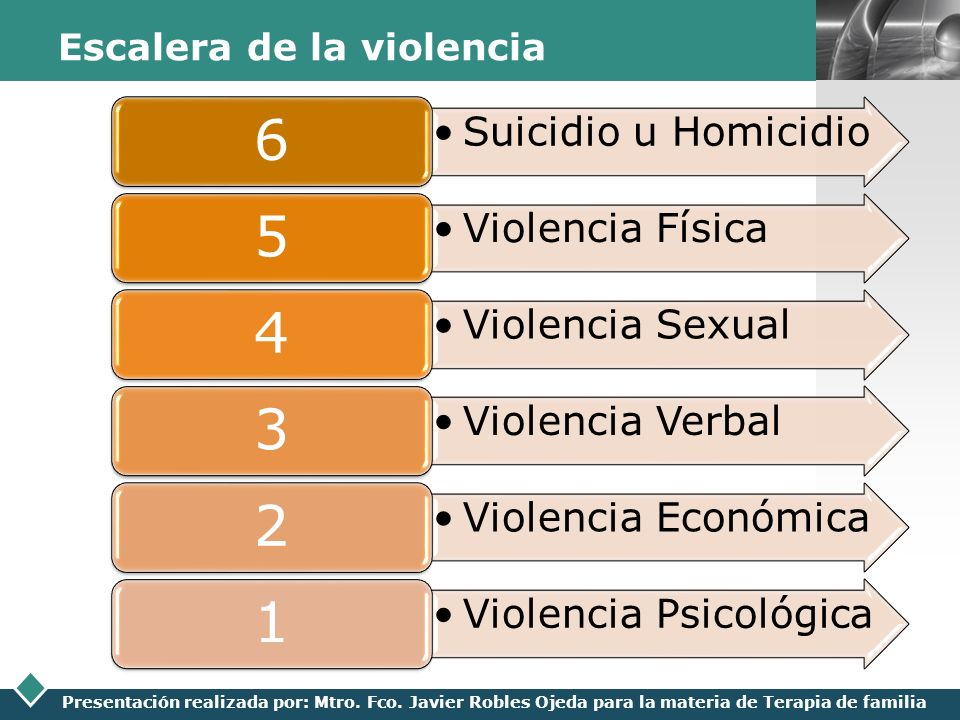 Escalera de la violencia