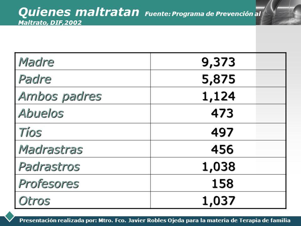 Quienes maltratan Fuente: Programa de Prevención al Maltrato, DIF,2002