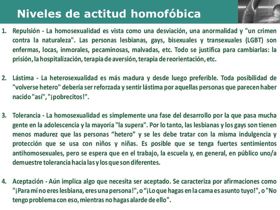 Niveles de actitud homofóbica