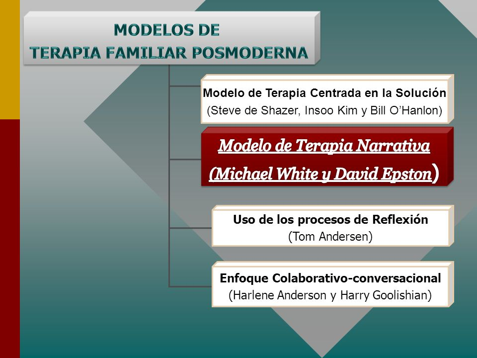 MODELOS DE TERAPIA FAMILIAR POSMODERNA