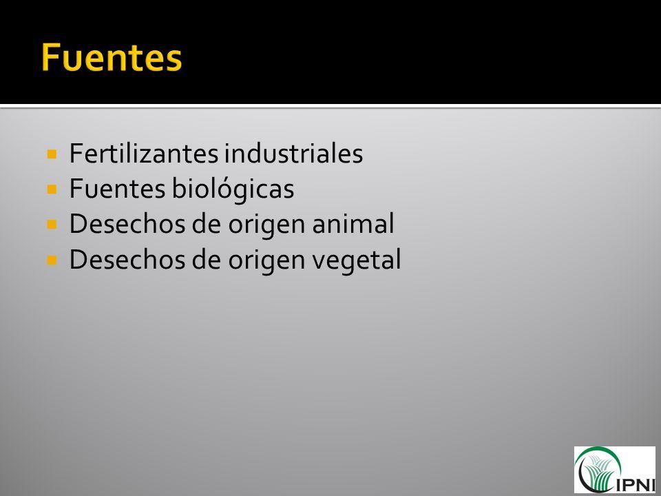 Fuentes Fertilizantes industriales Fuentes biológicas