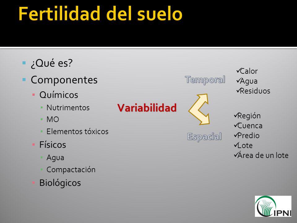 Fertilidad del suelo ¿Qué es Componentes Variabilidad Químicos