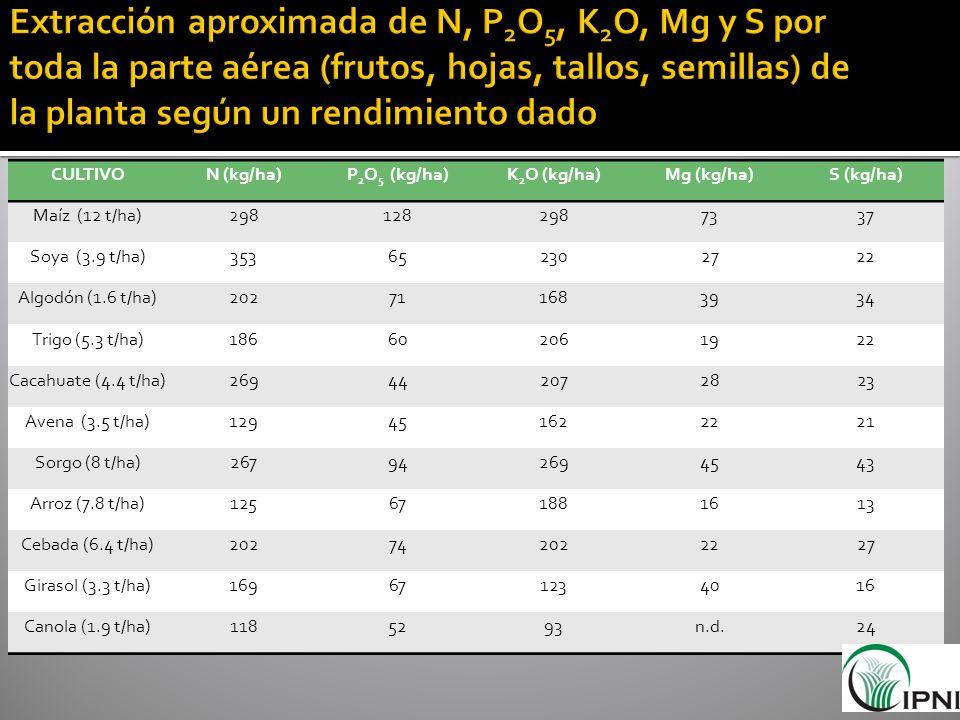 Extracción aproximada de N, P2O5, K2O, Mg y S por toda la parte aérea (frutos, hojas, tallos, semillas) de la planta según un rendimiento dado
