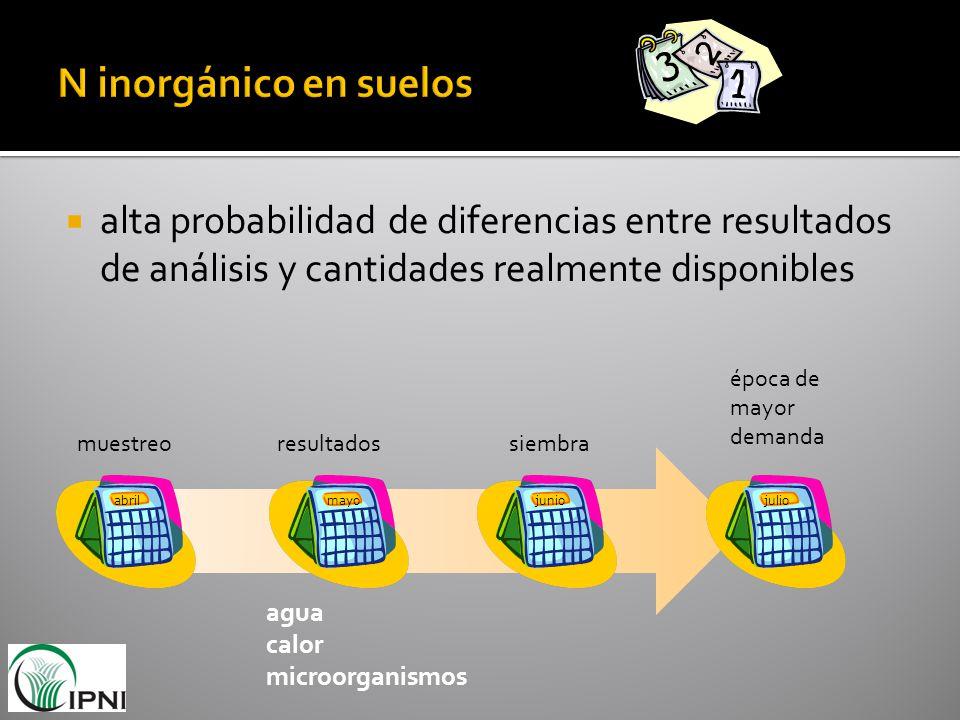 N inorgánico en suelos alta probabilidad de diferencias entre resultados de análisis y cantidades realmente disponibles.