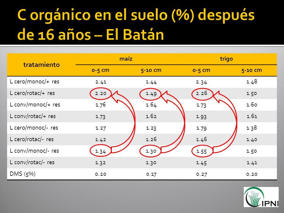C orgánico en el suelo (%) después de 16 años – El Batán