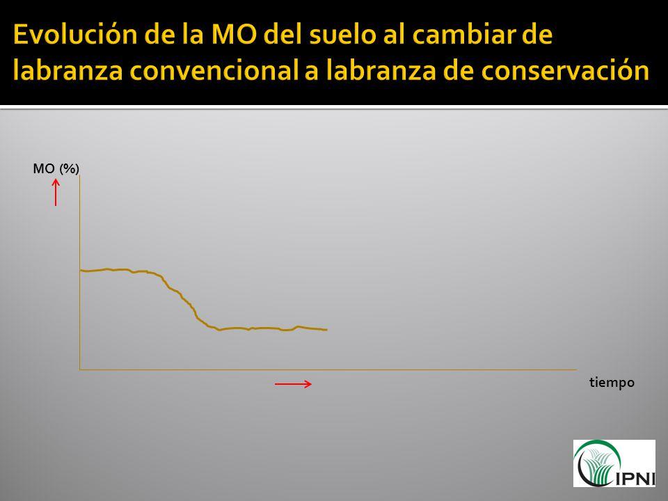 Evolución de la MO del suelo al cambiar de labranza convencional a labranza de conservación